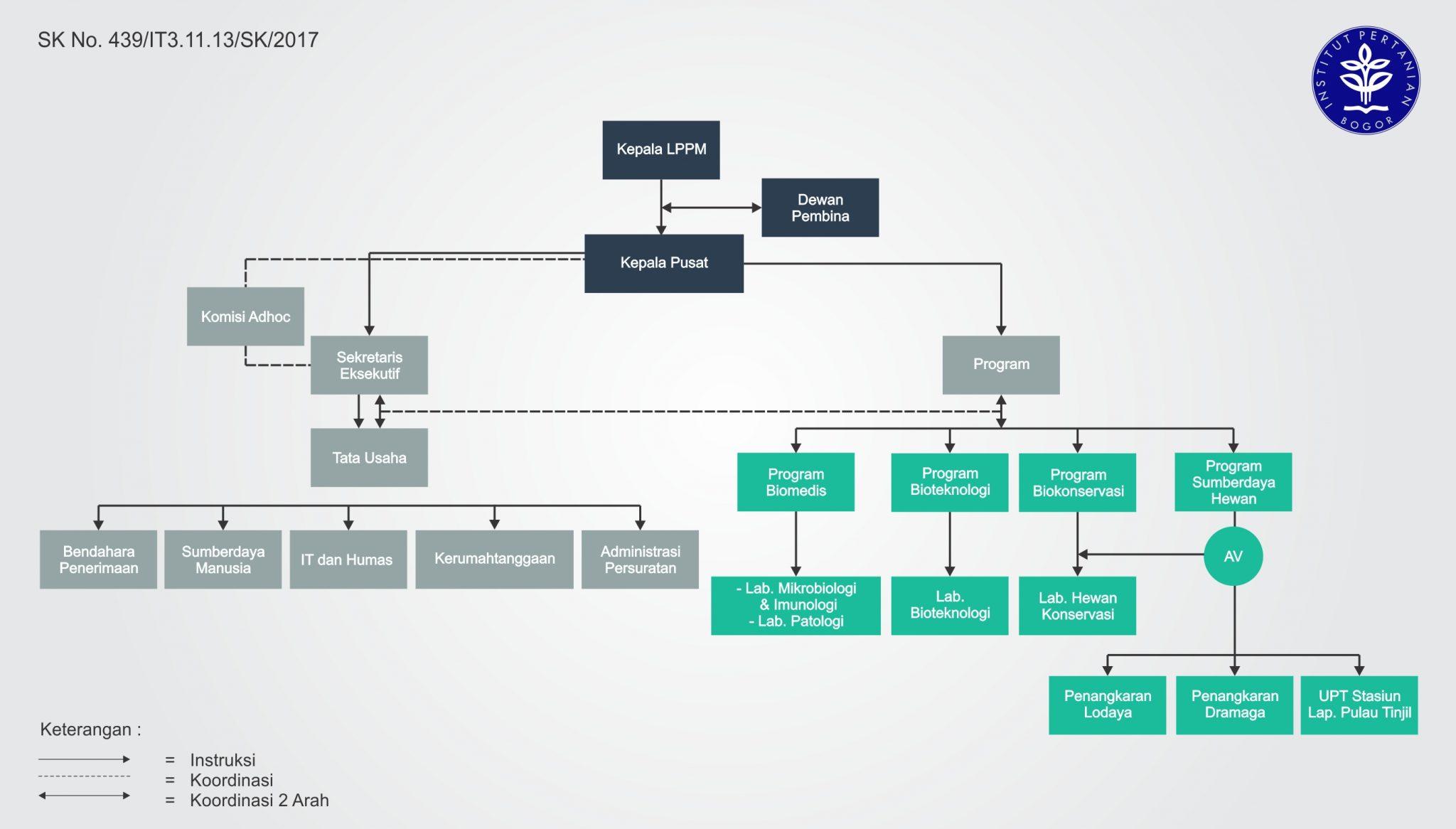 Struktur Organisasi PSSP 2017-2022_Web